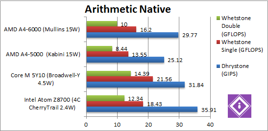 Arithmetic Native