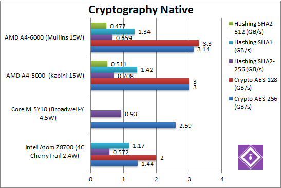 Cryptography Native