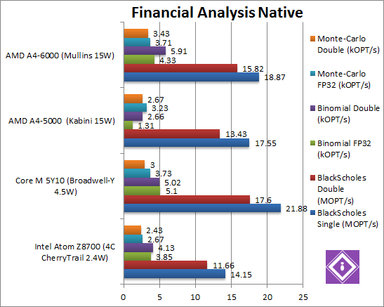 Financial Analysis Native