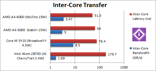Inter-Core Native
