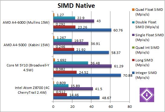 SIMD Native