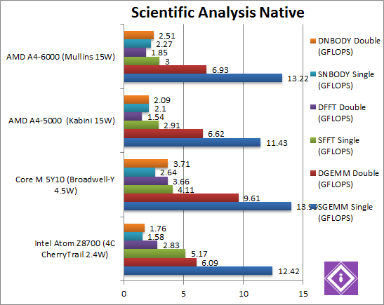 Scientific Analysis Native