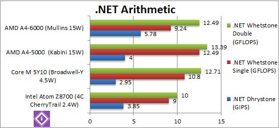 .Net Arithmetic