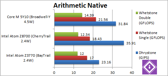 Intel Braswell: CPU Arithmetic