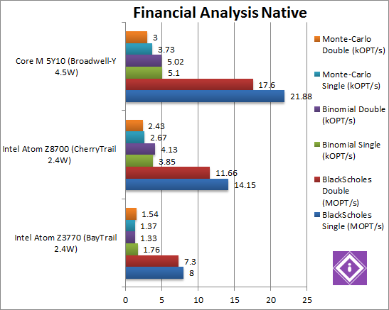 Intel Braswell: CPU Finance