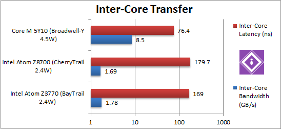 Intel Braswell: CPU Multi-Core Transfer