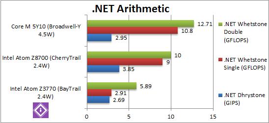 Intel Braswell: .Net Arithmetic