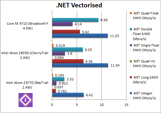 Intel Braswell: .Net Vectorised