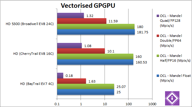 Intel Braswell: GPGPU Vectorised