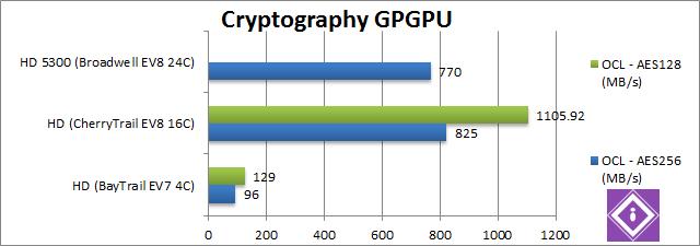 Intel Braswell: GPGPU Crypto
