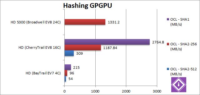 Intel Braswell: GPGPU Hashing