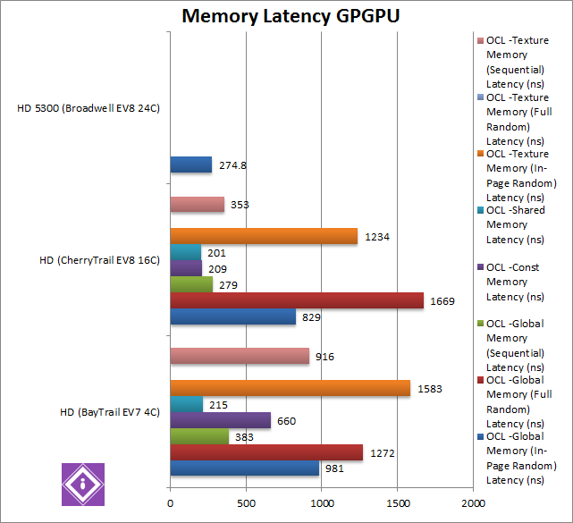 Intel Braswell: GPGPU Memory Latency