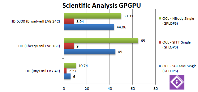 Intel Braswell: GPGPU Science
