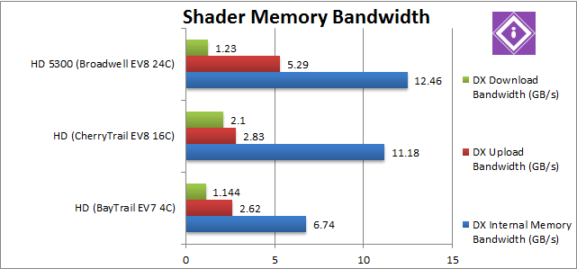 Intel Braswell: Video Memory Bandwidth
