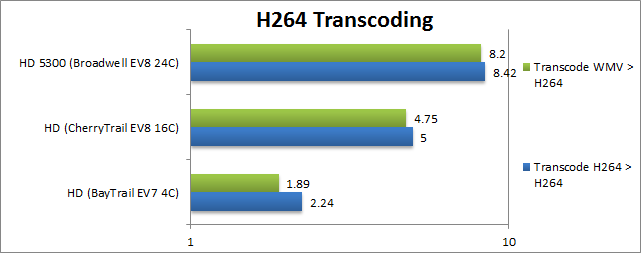 Intel Braswell: Transcoding H264