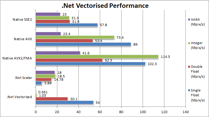 .Net Vectorised Performance