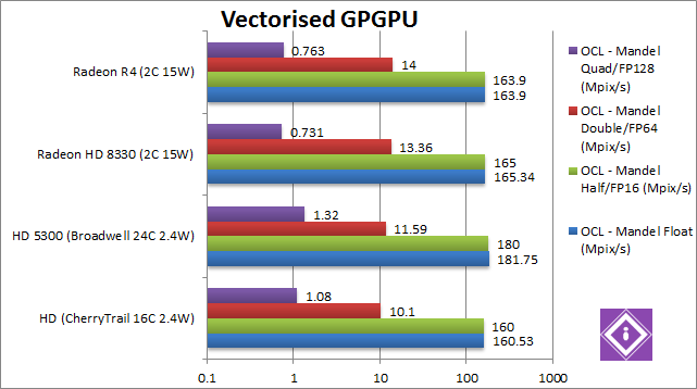 AMD Mullins: GPGPU Vectorised