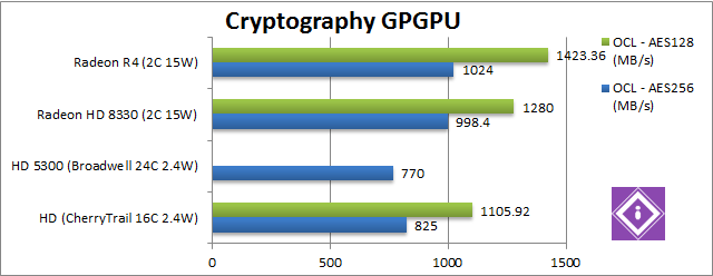 AMD Mullins: GPGPU Crypto