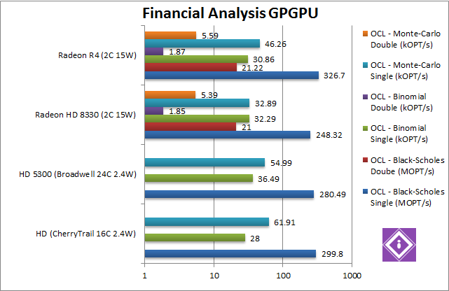 AMD Mullins: GPGPU Financial