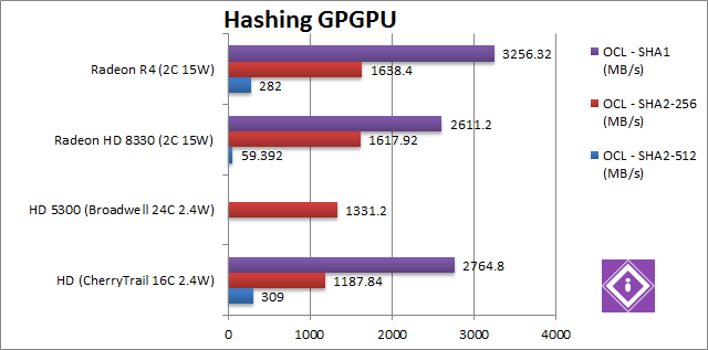 AMD Mullins: GPGPU Hash