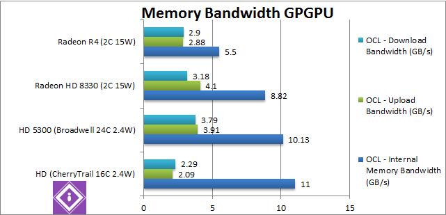 AMD Mullins: GPGPU Memory BW