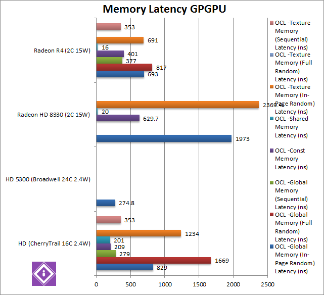 AMD Mullins: GPGPU Memory Latency