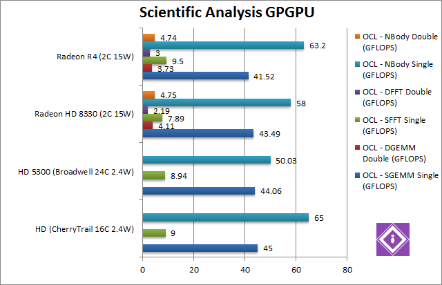 AMD Mullins: GPGPU Scientific