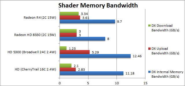 AMD Mullins: Video Bandwidth