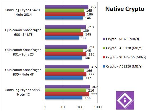 Exynos 5433 CPU Crypto