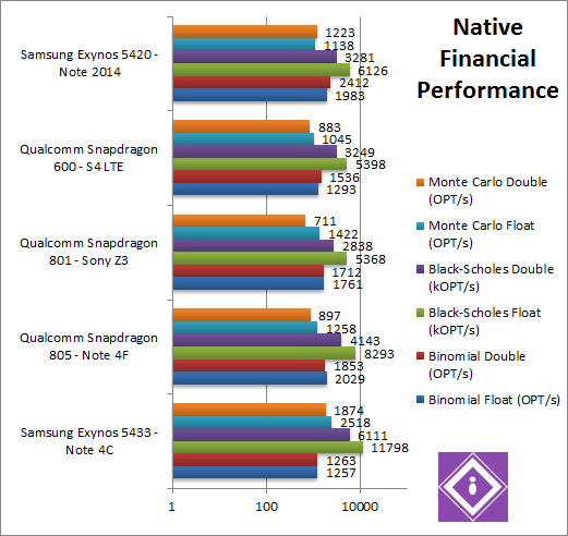 Exynos 5433 CPU Financial