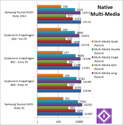 Exynos 5433 CPU Multi-Media