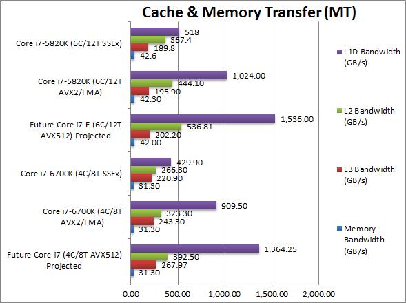 AVX512 Memory Bandwidth