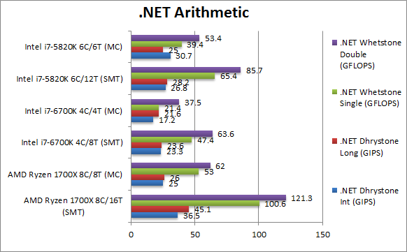 AMD Ryzen 1700X Review & Benchmarks – CPU 8-core/16-thread