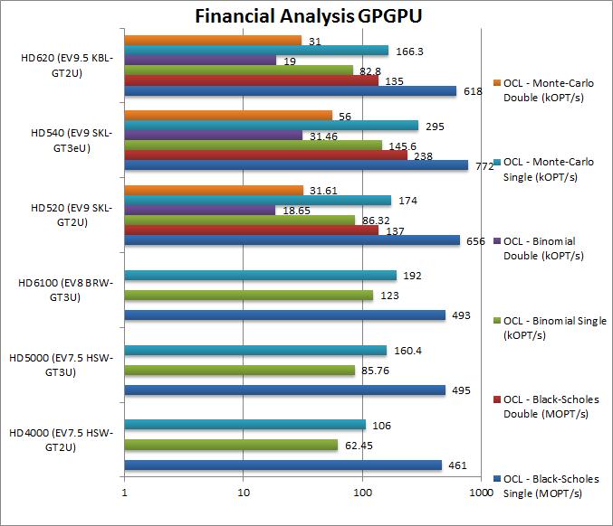 Intel Graphics GPGPU Performance – SiSoftware
