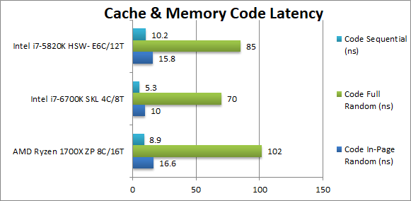 Intel Core i9 (SKL-X) Review & Benchmarks – 4-channel @ 3200Mt/s