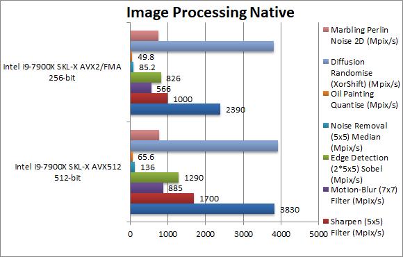 avx512 – SiSoftware
