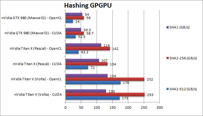 nVidia Titan V: Volta GPGPU performance in CUDA and OpenCL