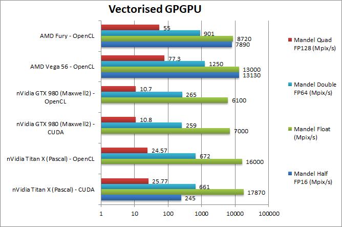 nVidia Titan X: Pascal GPGPU Performance in CUDA and OpenCL