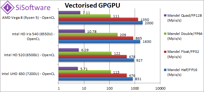 AMD Ryzen 2 Mobile (2500U) Vega 8 GP(GPU) Performance – SiSoftware