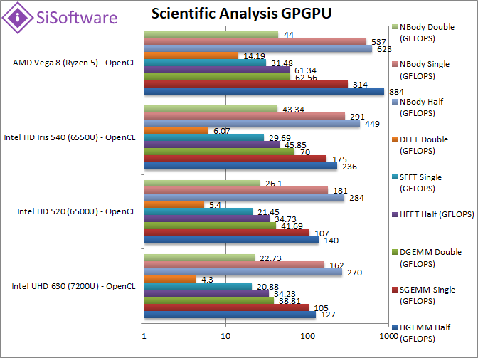 opencl – SiSoftware