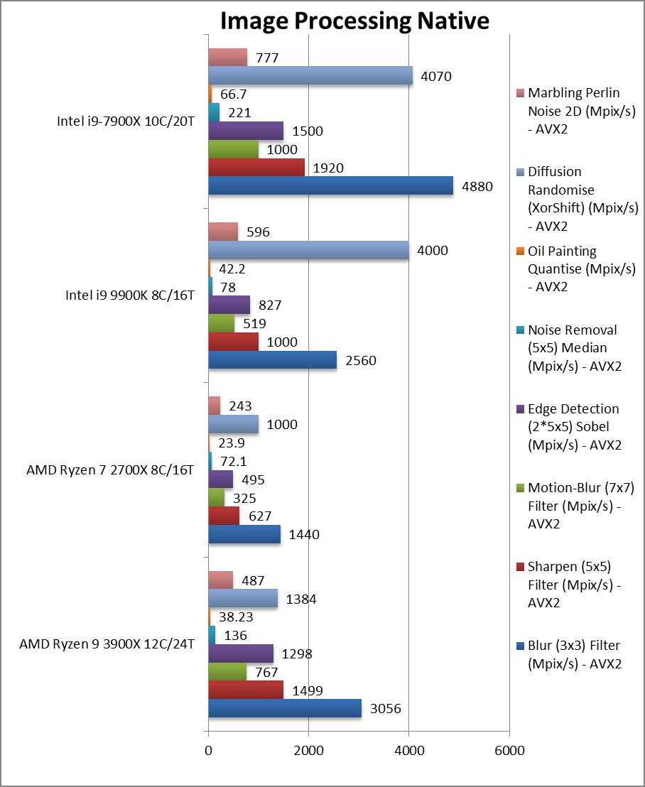 AMD Ryzen2 3900X Review & Benchmarks – CPU 12-core/24-thread