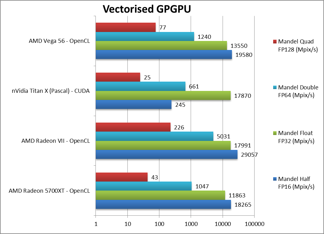 Amd Radeon 5700xt Navi Gpgpu Performance In Opencl Sisoftware