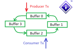 Producer Consumer Pair with 4 Buffers